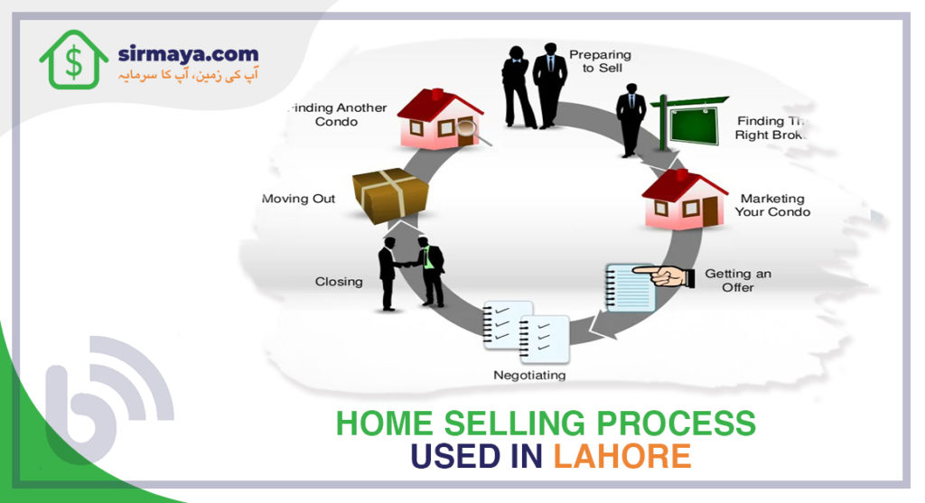 Home Selling Process used in Lahore